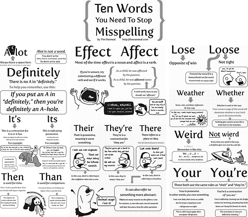 Ten Words You Misspell