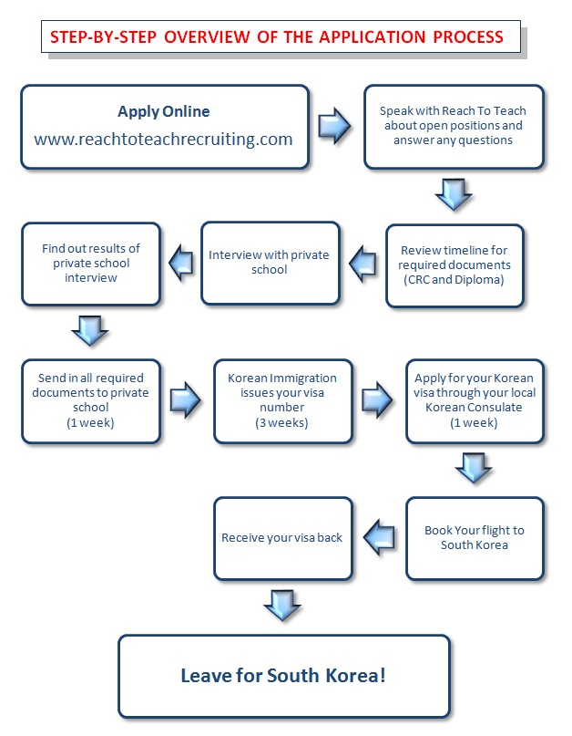 Korea Private School Application Process Overview